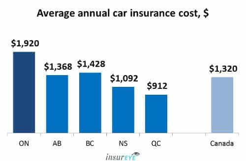 Average-Car-Insurance-cost-in-Ontario