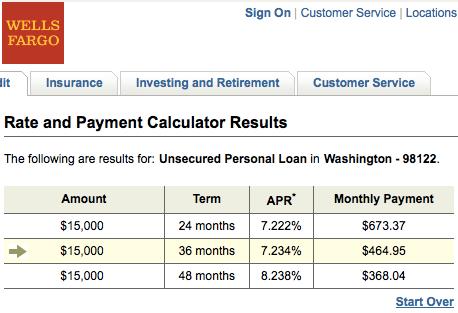 Wells Fargo Loan Comparison