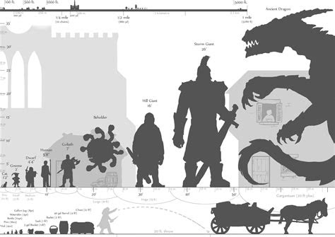 ocresource size  distance scale chart ver dnd