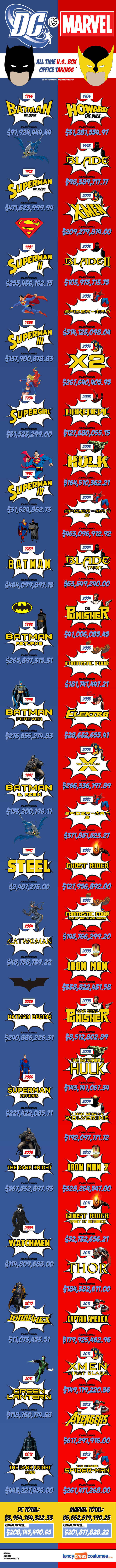 Marvel vs DC Comics Infografía