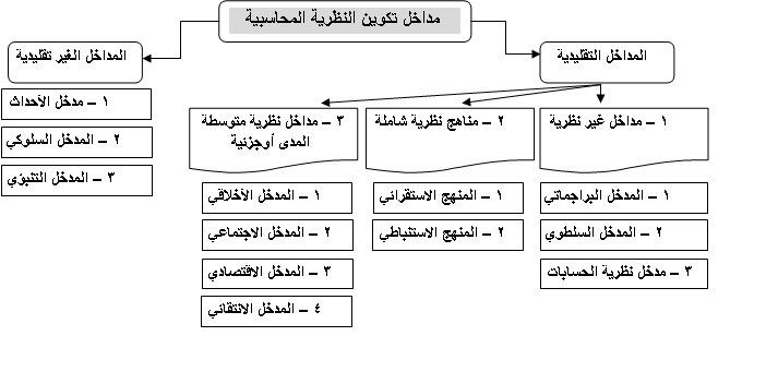 نظرية المحاسبة pdf