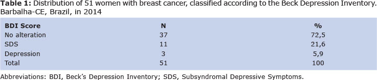 Prevalence of major depression in patients with breast cancer