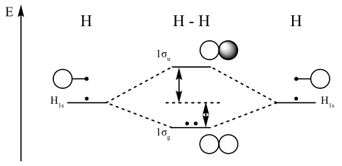 Cn Molecular Orbital Diagram