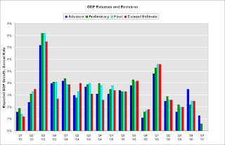 GDP Releases and Revisions