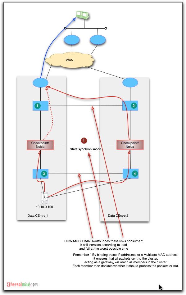 Checkpoint cluster 8