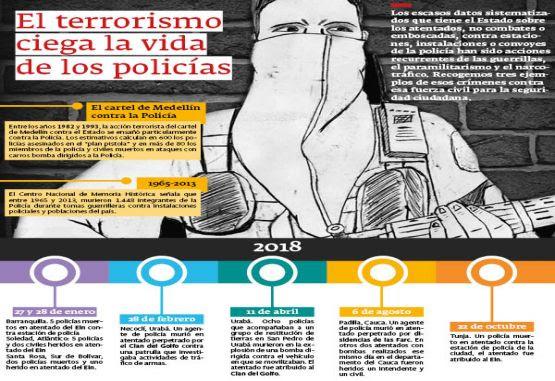 Terrorismo contra la Policía