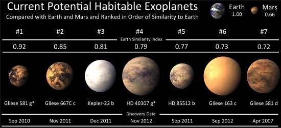 Astrônomos encontram superterra em região habitável