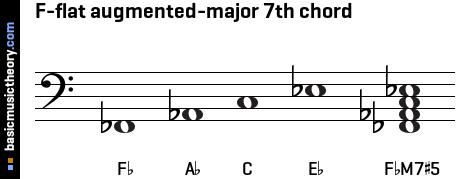 basicmusictheory.com: F-flat augmented-major 7th chord