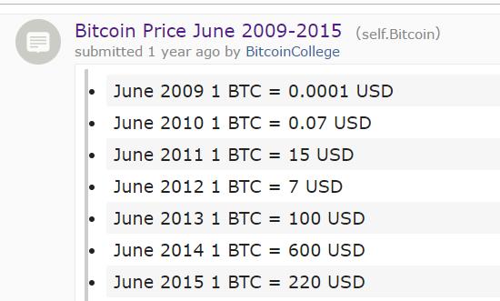 titan bitcoin for sale