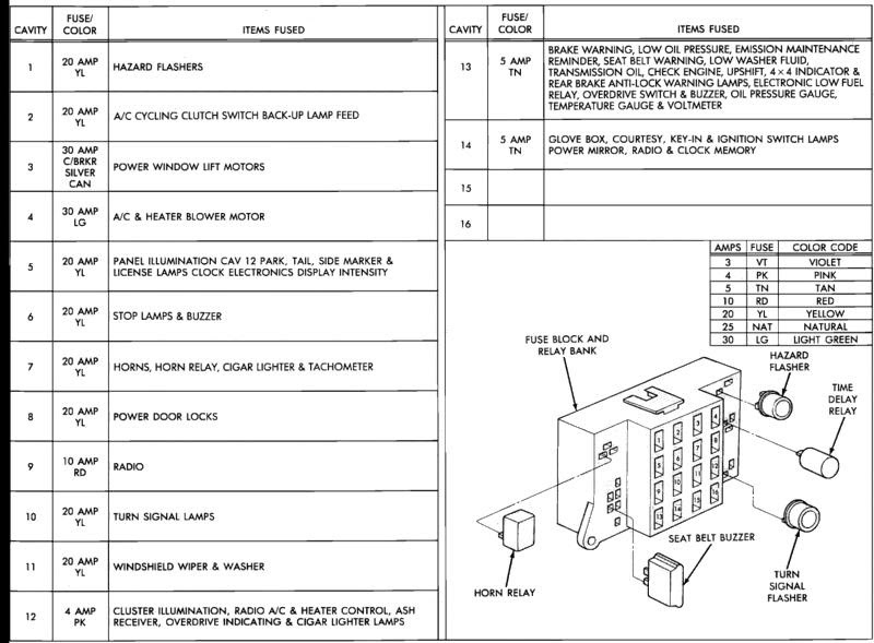 1997 Dodge Dakotum Fuse Box Diagram