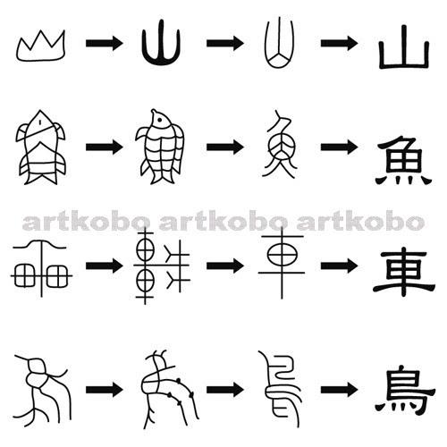 成り立ち 文字 象形 の 漢字