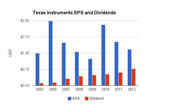 Texas Instruments Dividend Chart