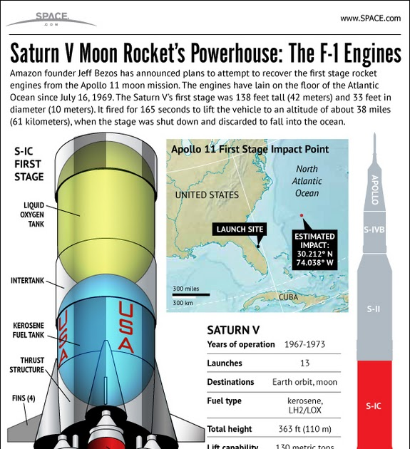 WT5L: Apollo 11 Rocket Engine Recovery (Infographic)