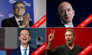 Bill Gates tops Forbes' rich list for tech billionaires