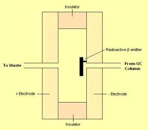Electron Capture Detector (ECD) - Working