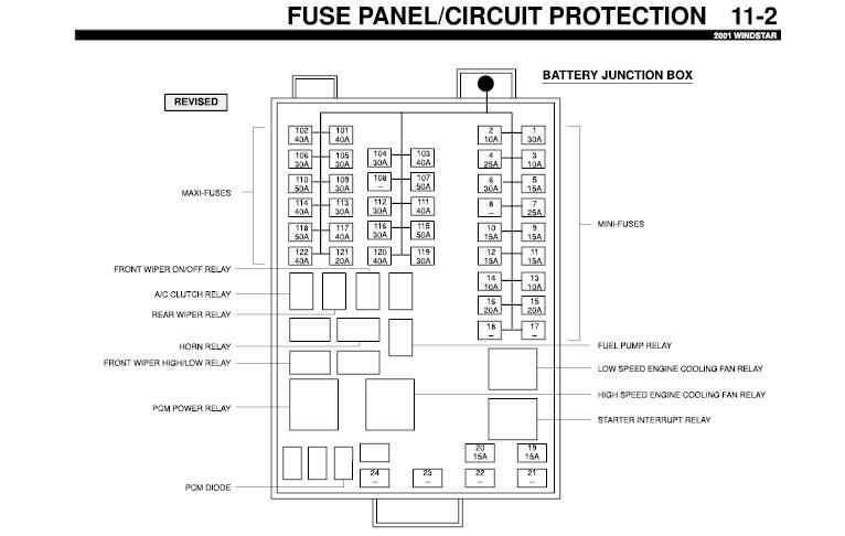 Ford Aerostar Fuse Panel Diagram - Wiring Diagram