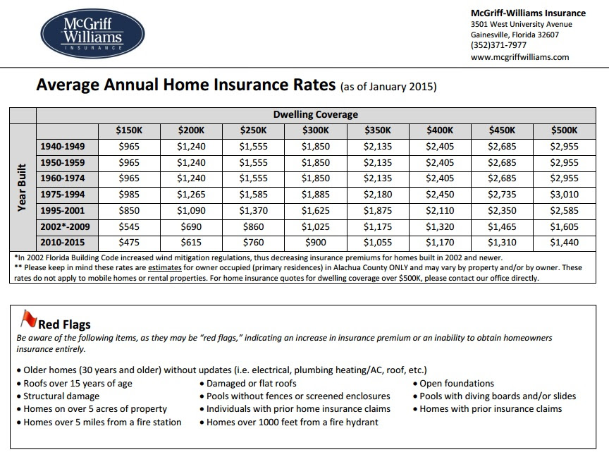 Home Insurance - House Insurance Rates - House Information ...