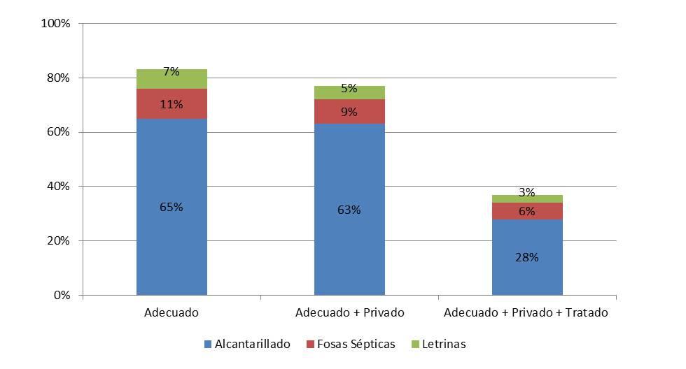 Implicaciones del ODS en la cobertura de saneamiento.