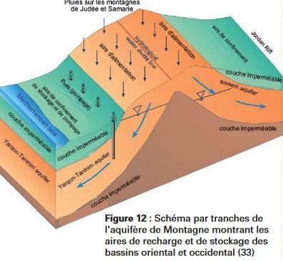 L'aquifère oriental est reservé aux Palestiniens qui ne l'exploite pas comme il le pourrait préférant s'approvisionner sur l'aquifère occidental