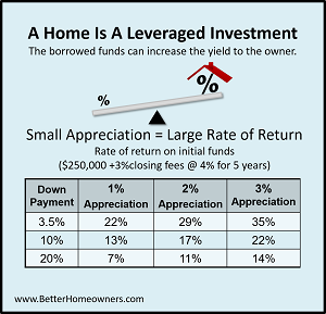 Home is Leveraged Investment-300.png