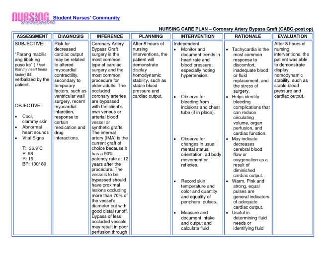 3 Part Nursing Diagnosis Examples | MedicineBTG.com