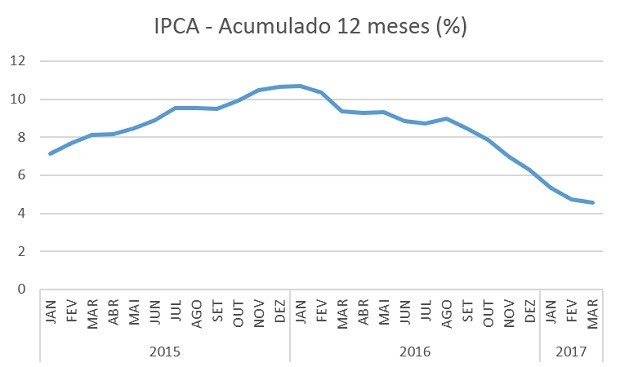 Gráfico mostra a evolução do IPCA no acumulado de 12 meses (Foto: Dados: IBGE)