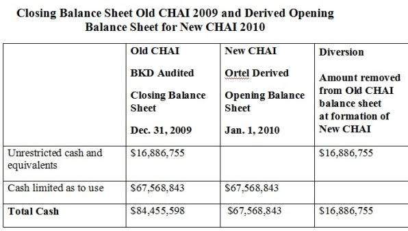 old-chai-balance-sheet