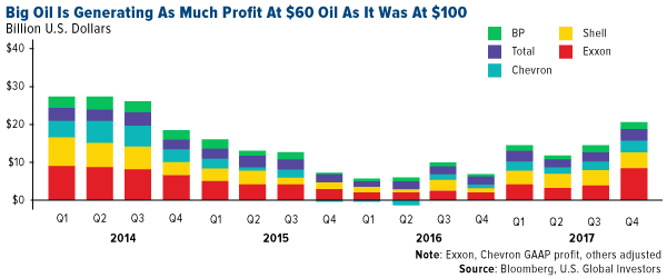 Big oil is generating as much profit as 60 dollars oil as it was at 100 dollars
