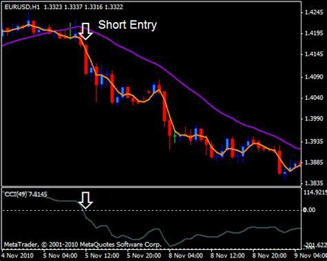 Good win rate forex strategy