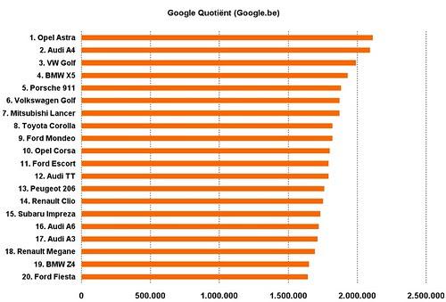 automodellen google quotient