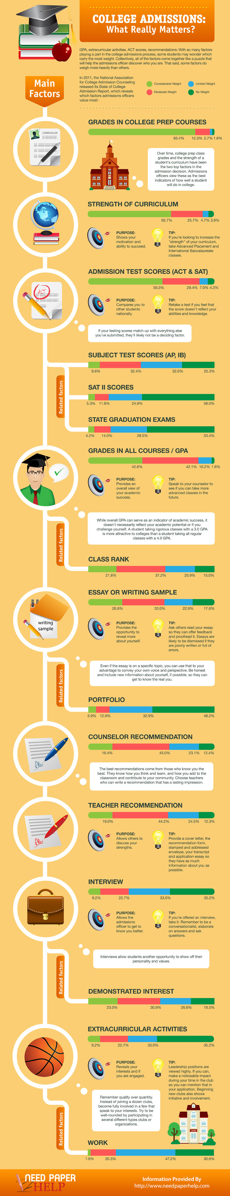 Infographic: College Admissions What Really Matters? #infographic