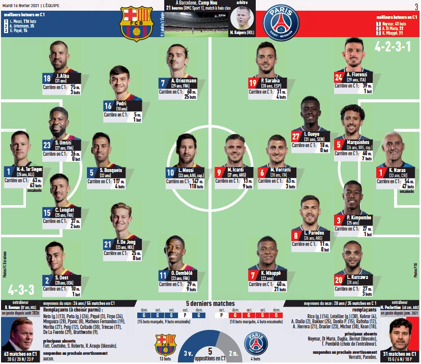 Barcelona v PSG lineups according to Catalan and French ...