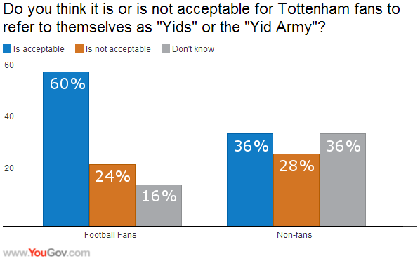Most Football Fans Don T Mind Yid Chants Yougov