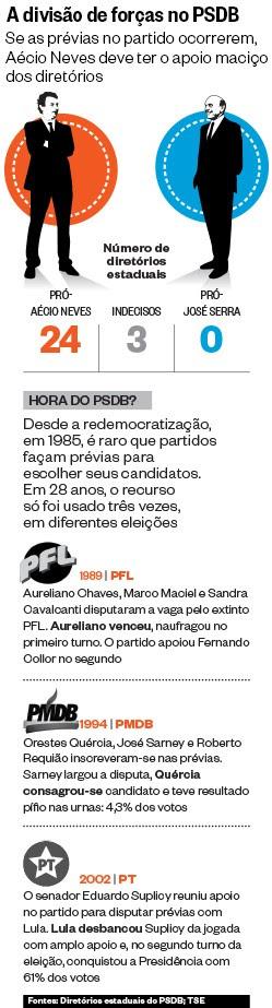 A divisão de forças no PSDB (Foto: ÉPOCA)