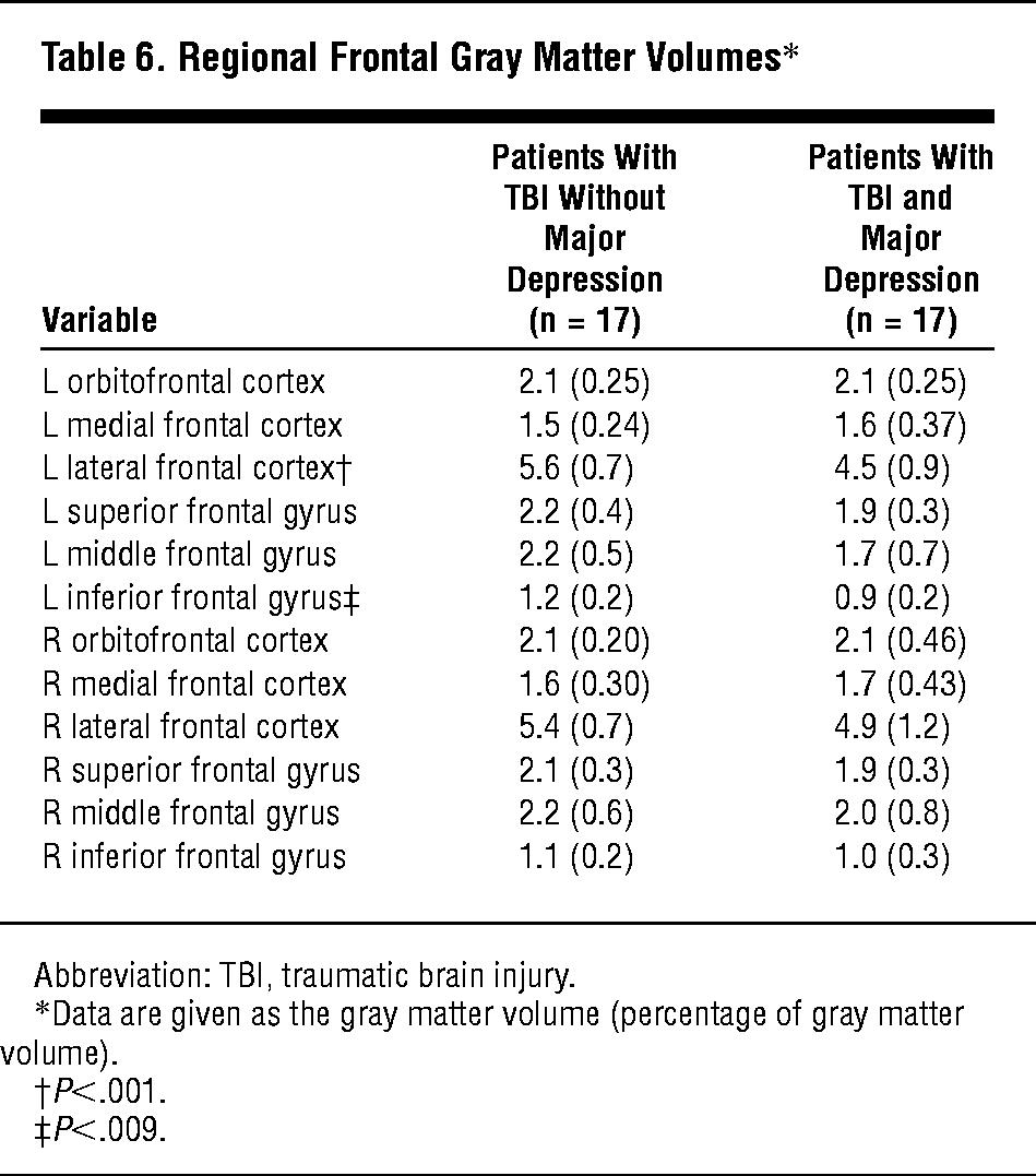 Major Depression Following Traumatic Brain Injury ...