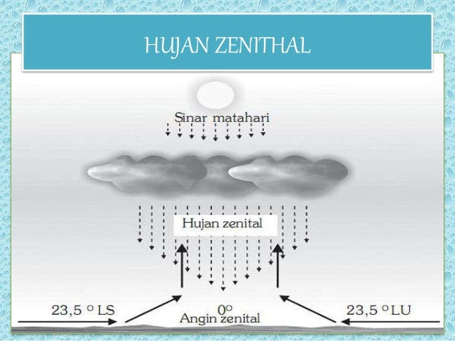 76+ Gambar Siklus Hujan Orografis Paling Bagus