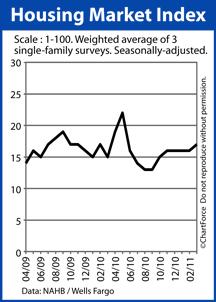 NAHB Housing Market Index (April 2009-March 2011)