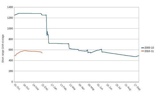 UK short range gas storage 2008-9 and 2009-10