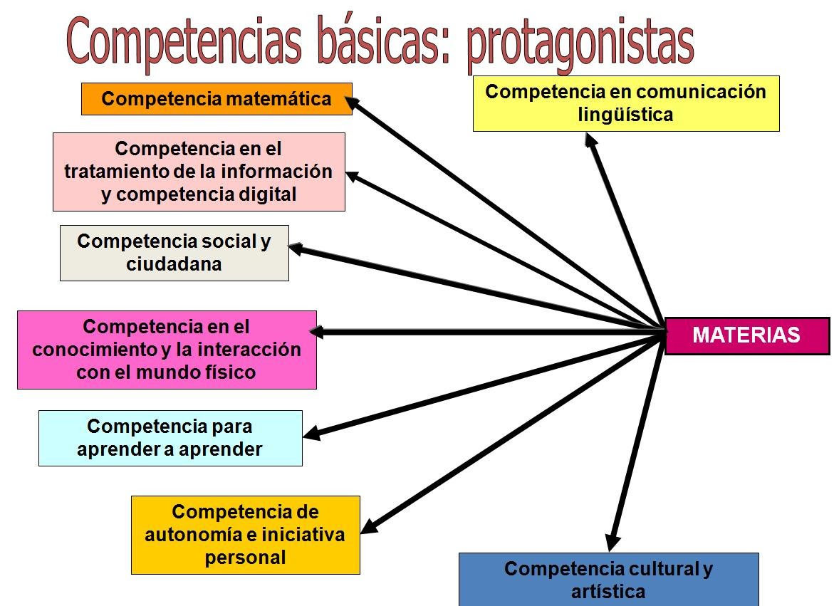 http://anabast.files.wordpress.com/2011/05/competencias.jpg