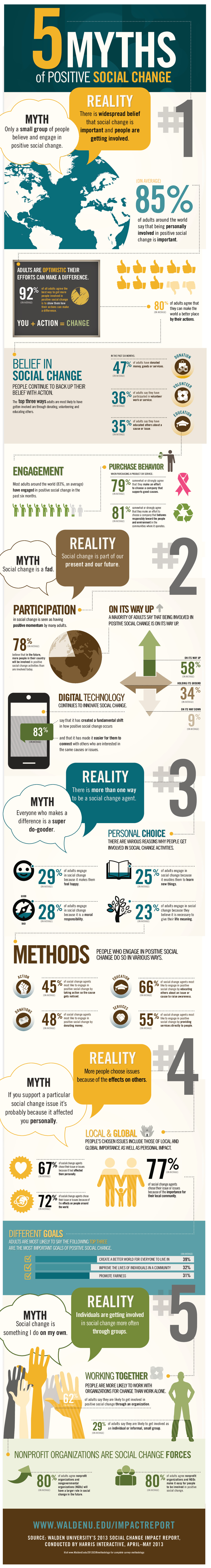 Infographic: 5 Myths Of Positive Social Change