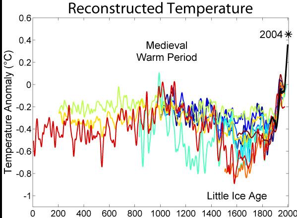 pequena idade do gelo
