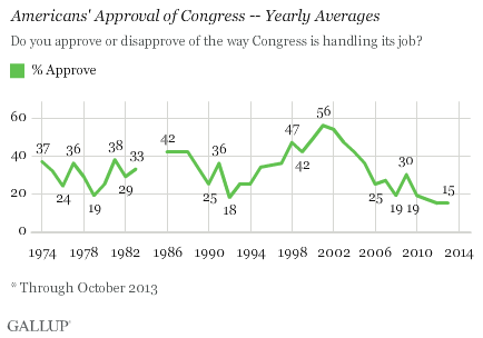 Americans' Approval of Congress -- Yearly Averages