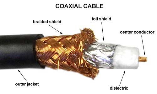 Hasil gambar untuk Coaxial (Kabel Coaxial)