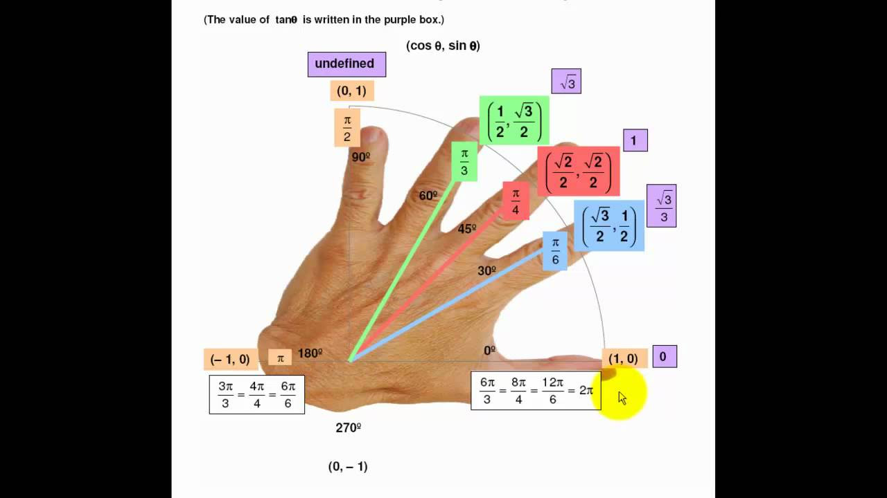Trig and the Awesome Left Hand.mp4 - YouTube