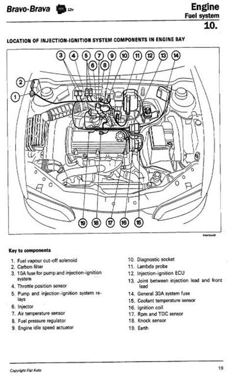 Technical: 1999 FIAT BRavo 1.4 Ltr - Starting Problem