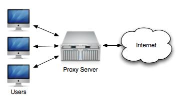 Hasil gambar untuk Diagram proxy server