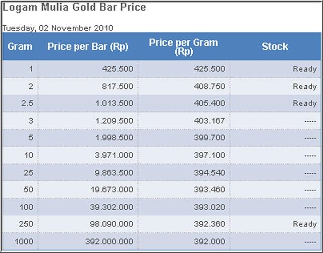 Harga Emas Putih Hari Ini Di Jakarta