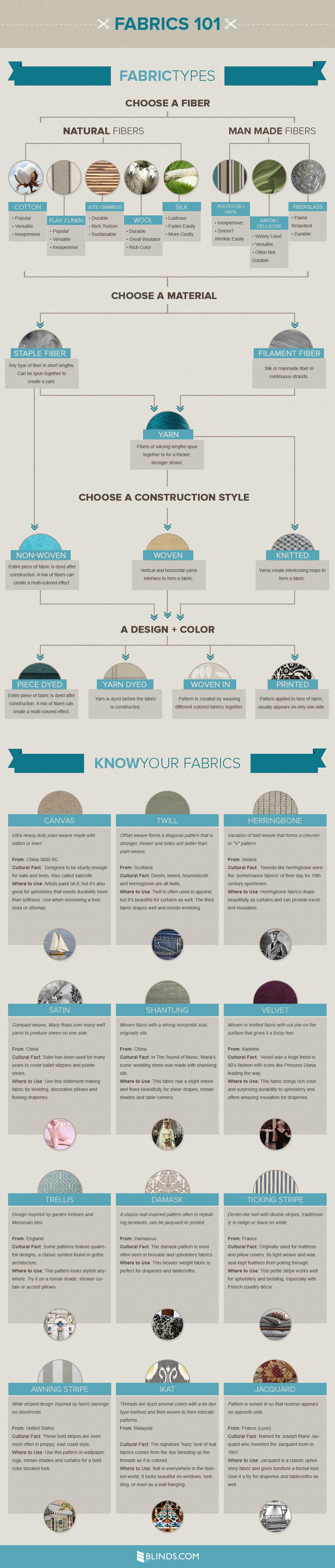 Infographic: Fabrics 101