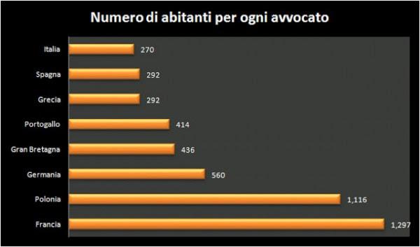 Avvocati divorzisti Napoli