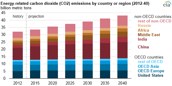 graph of energy-related carbon dioxide emissions by country or region, as explained in the article text